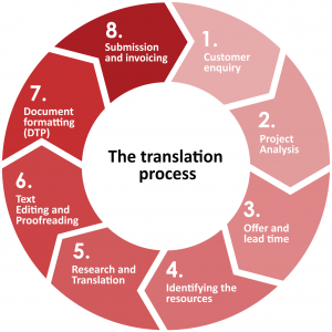 The 7 essential translator skills – your core competency